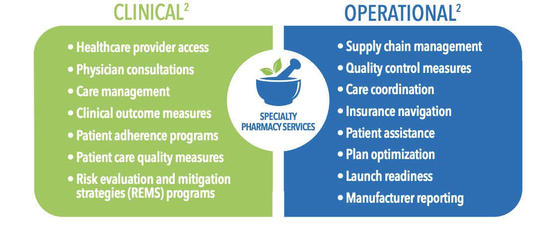 Clinical and Operational Services