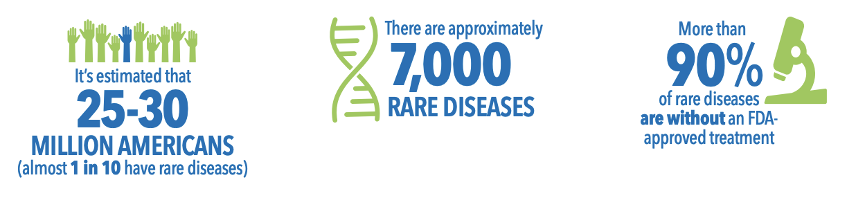 Rare Diseases in US